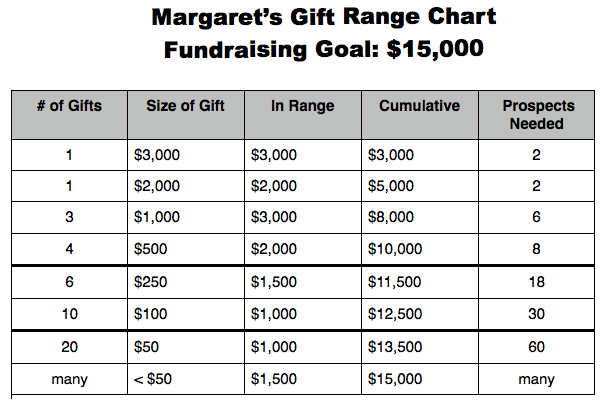 Develop a Gift Range Chart: Your Essential Capital Campaign Planning ...