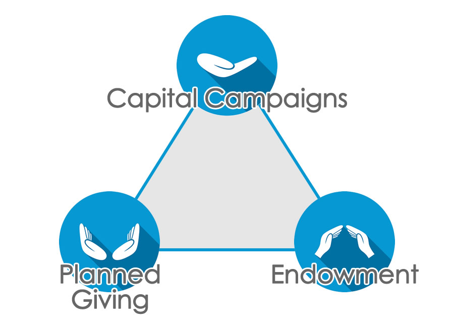 Natural Partners: Capital Campaigns, Planned Giving and Endowment