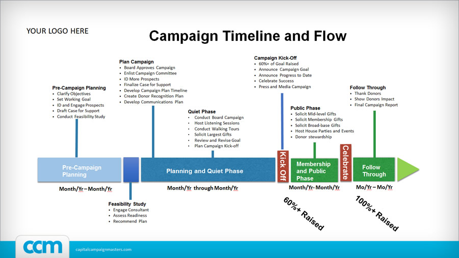 free campaign timeline when you subscribe ccm
